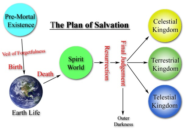 The_Plan_of_Salvation